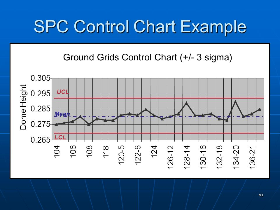 41 SPC Control Chart Example Ground Grids Control Chart (+/- 3 sigma) 0.265 0.275 0.285 0.295 0.305 104106108118 120-5122-6 124 126-12128-14130-16132-