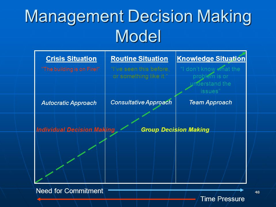 48 Management Decision Making Model Crisis Situation The building is on Fire! Autocratic Approach Routine SituationKnowledge Situation Team Approach Individual Decision MakingGroup Decision Making Need for Commitment Time Pressure I've seen this before, or something like it. I don't know what the problem is or understand the issues Consultative Approach