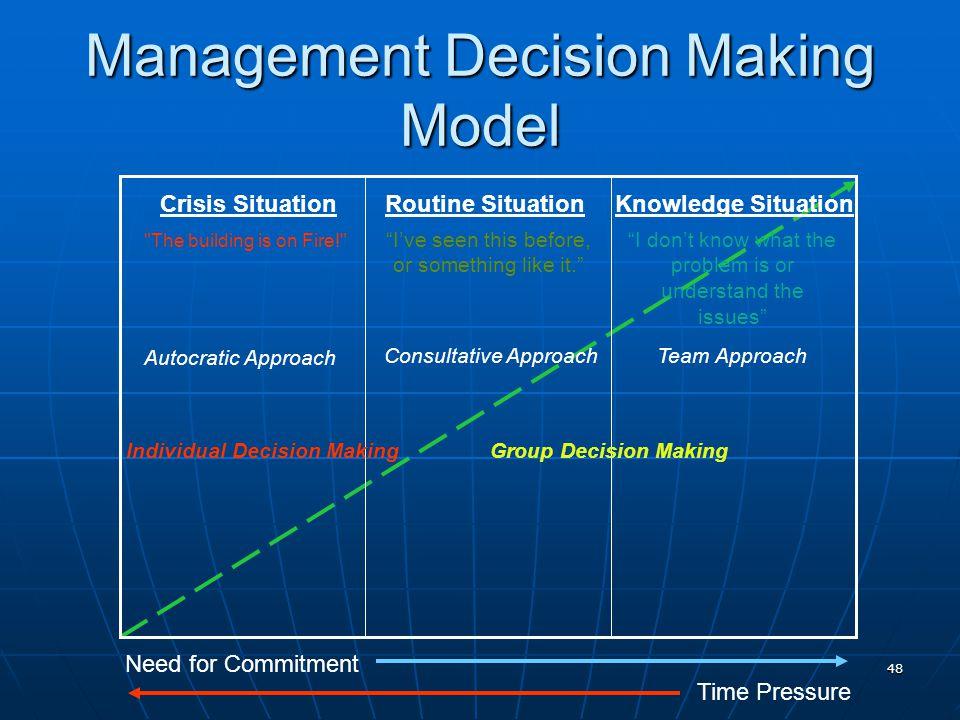 48 Management Decision Making Model Crisis Situation