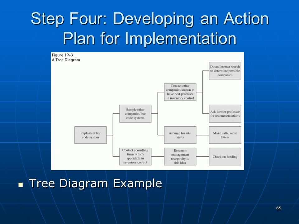 65 Step Four: Developing an Action Plan for Implementation Tree Diagram Example Tree Diagram Example