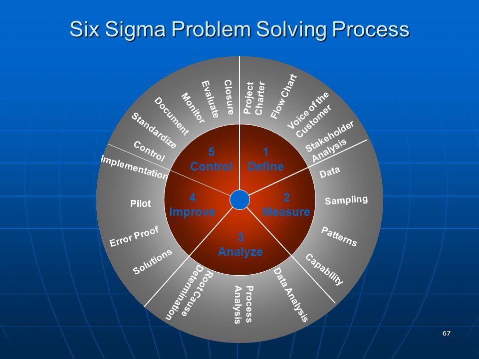 67 Six Sigma Problem Solving Process 1 Define 2 Measure 3 Analyze 4 Improve 5 Control Data Capability Sampling Patterns Closure Evaluate Monitor Docum