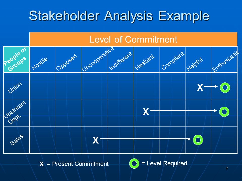 9 Stakeholder Analysis Example Level of Commitment Sales Upstream Dept.