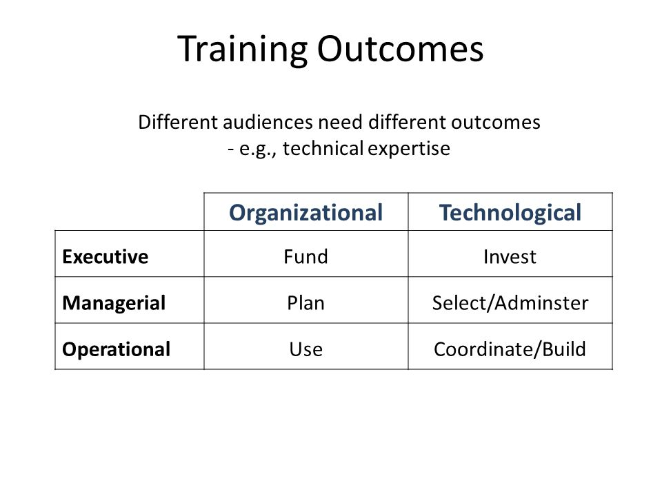 OrganizationalTechnological ExecutiveFundInvest ManagerialPlanSelect/Adminster OperationalUseCoordinate/Build Training Outcomes Different audiences need different outcomes - e.g., technical expertise