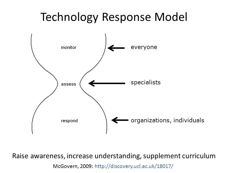 Technology Response Model everyone specialists organizations, individuals Raise awareness, increase understanding, supplement curriculum McGovern, 200