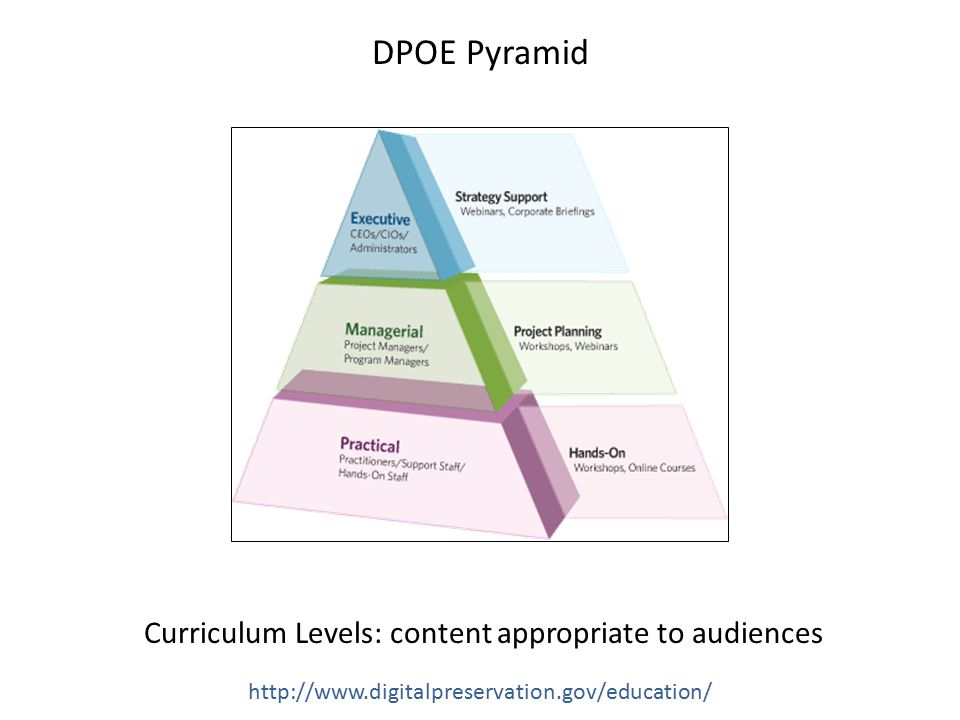DPOE Pyramid Curriculum Levels: content appropriate to audiences http://www.digitalpreservation.gov/education/