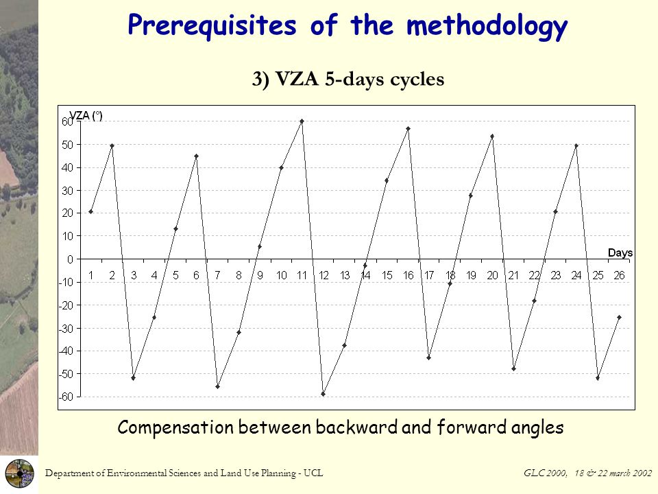 Prerequisites of the methodology Department of Environmental Sciences and Land Use Planning - UCL GLC 2000, 18 & 22 march 2002 3) VZA 5-days cycles Compensation between backward and forward angles