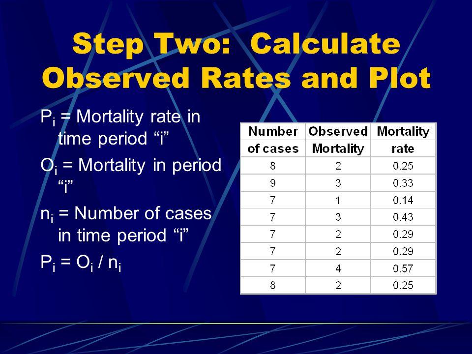 Step Two: Calculate Observed Rates and Plot P i = Mortality rate in time period i O i = Mortality in period i n i = Number of cases in time period i P i = O i / n i