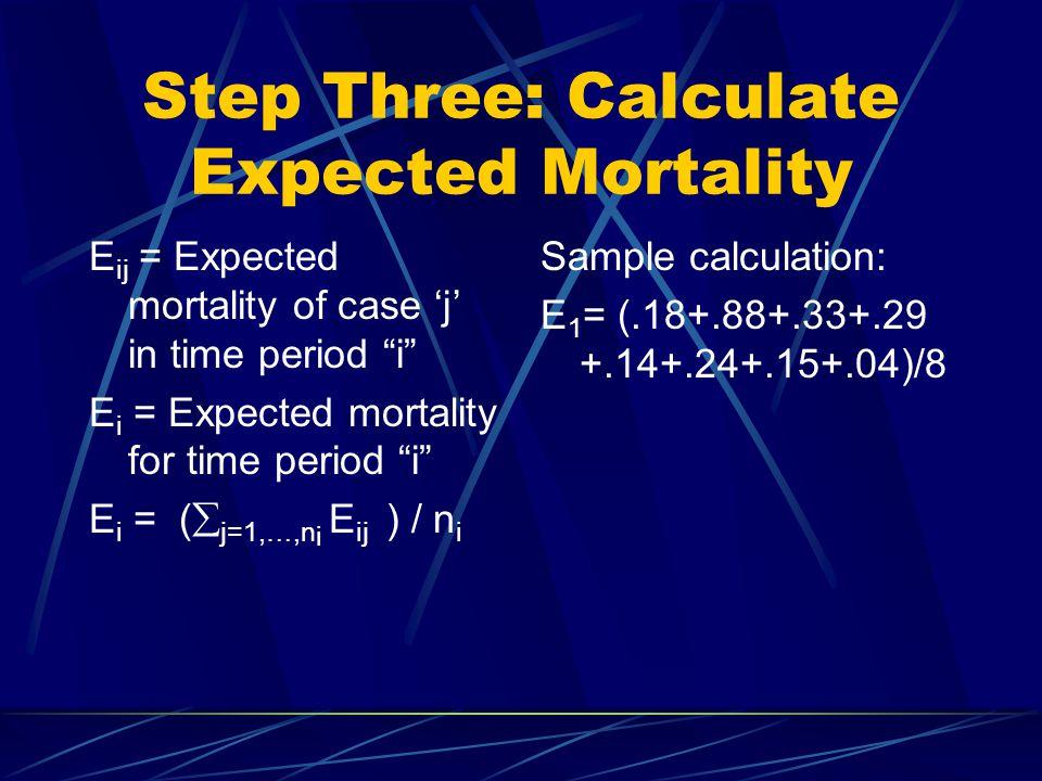 Step Three: Calculate Expected Mortality E ij = Expected mortality of case 'j' in time period i E i = Expected mortality for time period i E i = (  j=1,…,n i E ij ) / n i Sample calculation: E 1 = (.18+.88+.33+.29 +.14+.24+.15+.04)/8