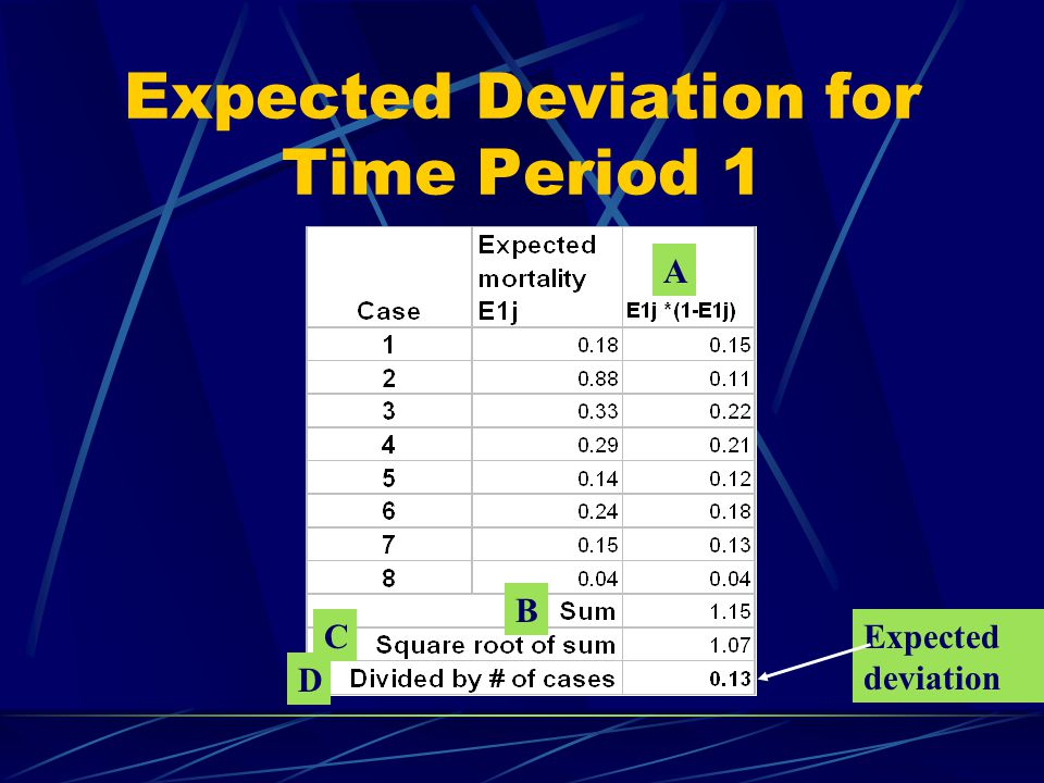 Expected Deviation for Time Period 1 Expected deviation A B C D
