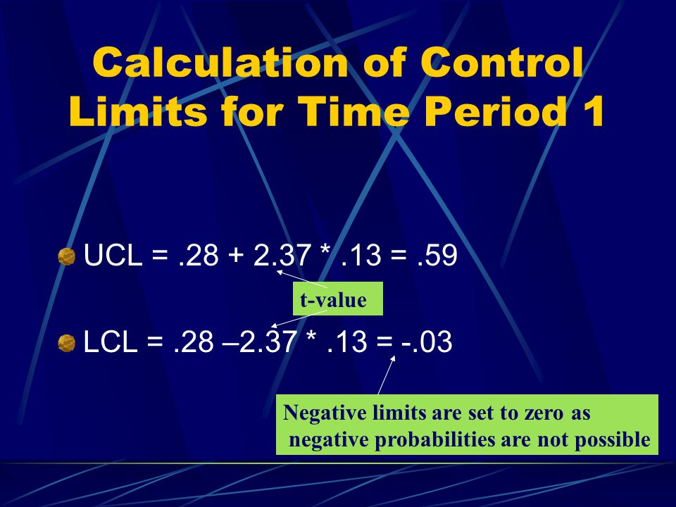 Calculation of Control Limits for Time Period 1 UCL =.28 + 2.37 *.13 =.59 LCL =.28 –2.37 *.13 = -.03 t-value Negative limits are set to zero as negative probabilities are not possible