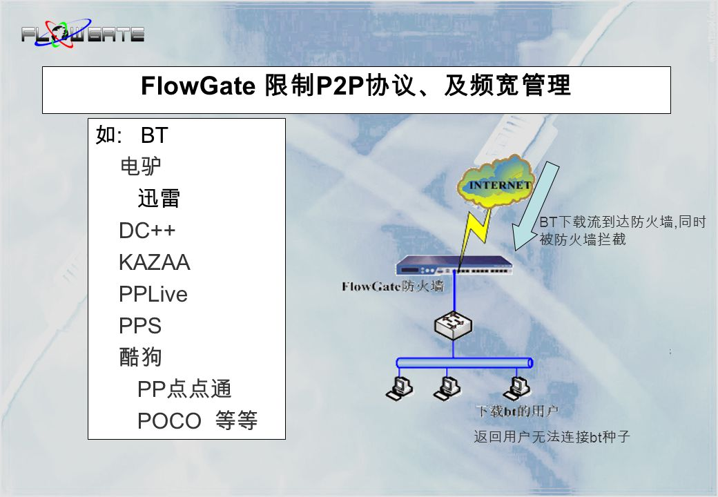  封包检查 (Packet Filter)  状态封包检查 (Stateful Packet Inspection)  支持 NAT 功能  支持 DNS 转发  支持入网门户 ( 保护内网安全)  支持路由、桥接、综合模式 Firewall