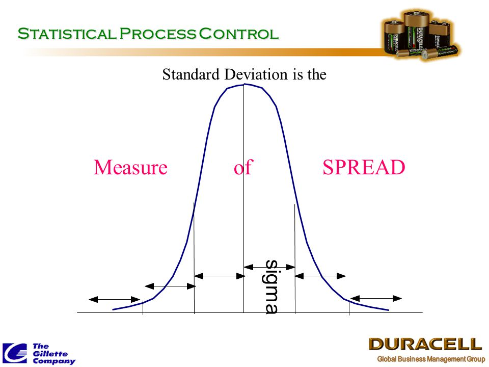 Statistical Process Control Measure of SPREAD sigma Standard Deviation is the