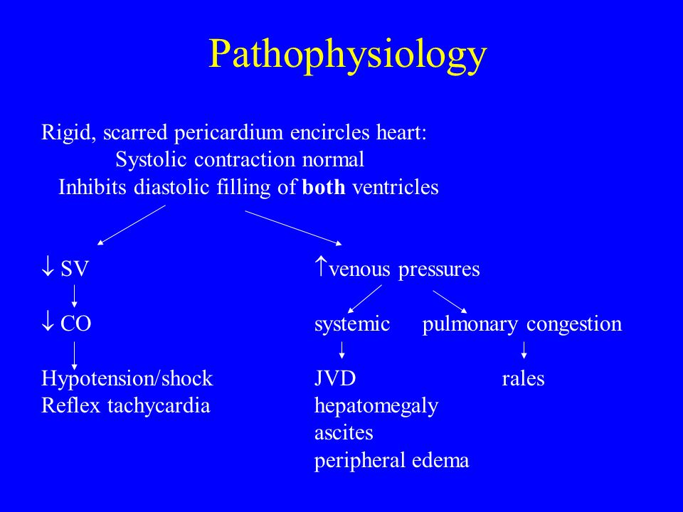Pathophysiology Rigid, scarred pericardium encircles heart: Systolic contraction normal Inhibits diastolic filling of both ventricles  SV  venous pr