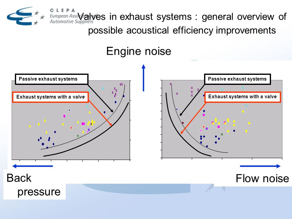 Valves in exhaust systems : general overview of possible acoustical efficiency improvements Flow noise Engine noise Back pressure Passive exhaust syst