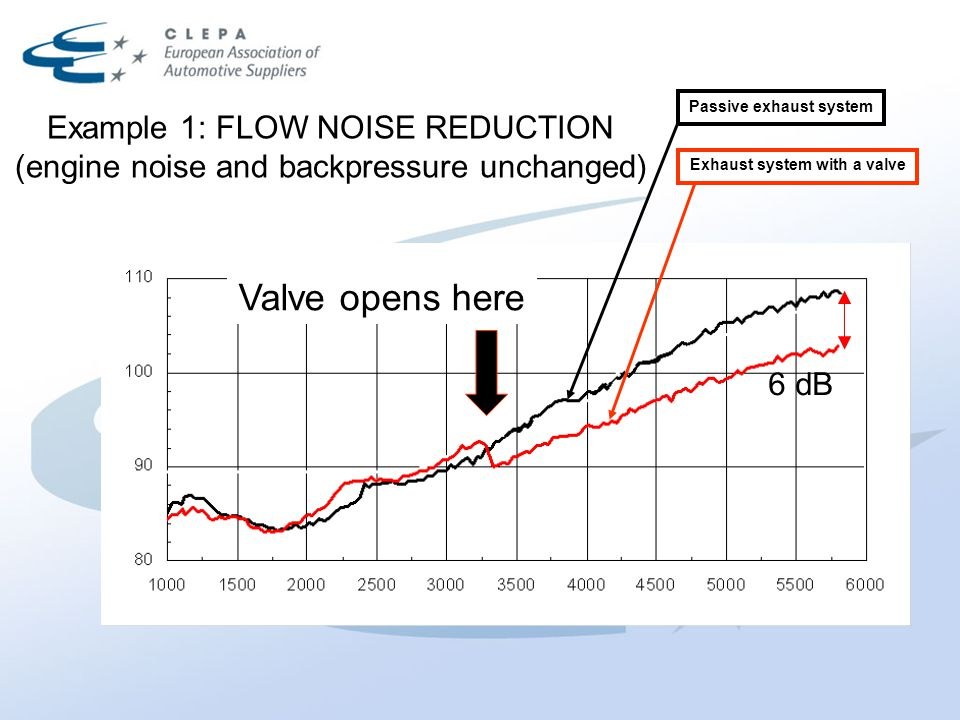 Example 1: FLOW NOISE REDUCTION (engine noise and backpressure unchanged) 6 dB Valve opens here Passive exhaust system Exhaust system with a valve