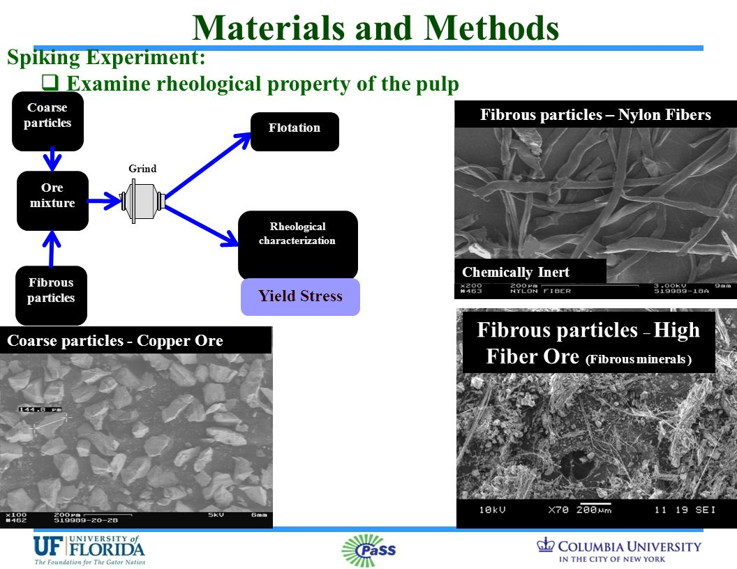 Spiking Experiments: Copper Ore mixed with Fibrous Ore in varying amounts Rheological behavior is affected with fibrous minerals in the suspension Video on Pulp Rheology