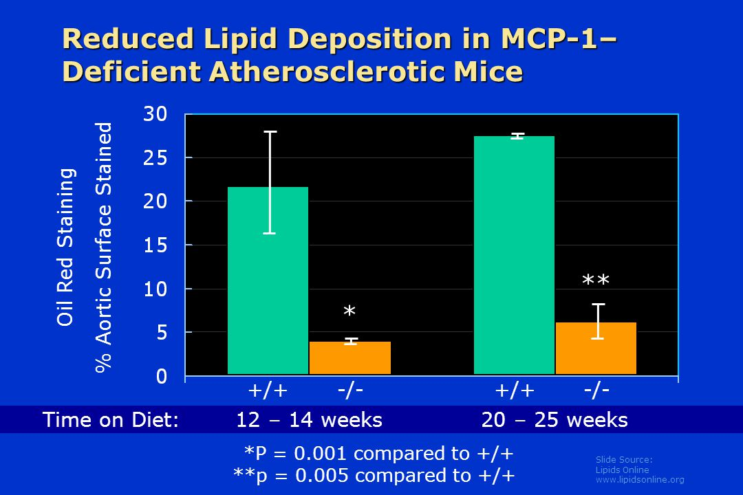 Slide Source: Lipids Online www.lipidsonline.org Reduced Lipid Deposition in MCP-1– Deficient Atherosclerotic Mice Oil Red Staining % Aortic Surface S