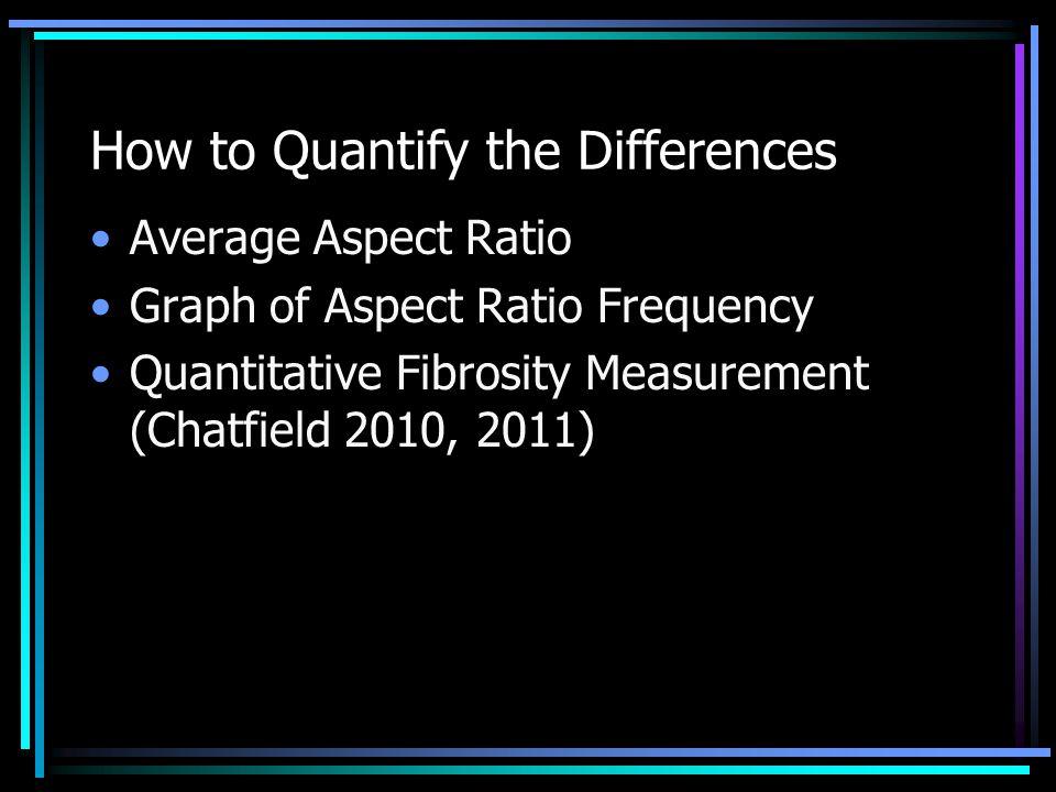 How to Quantify the Differences Average Aspect Ratio Graph of Aspect Ratio Frequency Quantitative Fibrosity Measurement (Chatfield 2010, 2011)