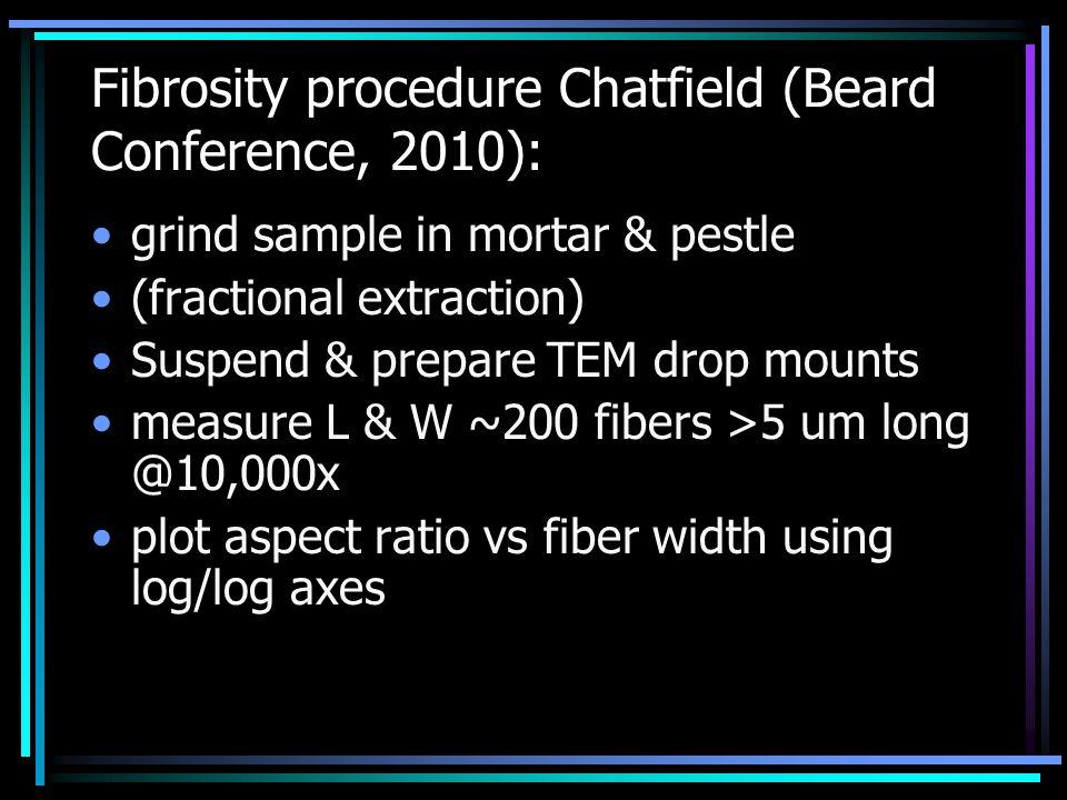 Fibrosity procedure Chatfield (Beard Conference, 2010): grind sample in mortar & pestle (fractional extraction) Suspend & prepare TEM drop mounts measure L & W ~200 fibers >5 um long @10,000x plot aspect ratio vs fiber width using log/log axes
