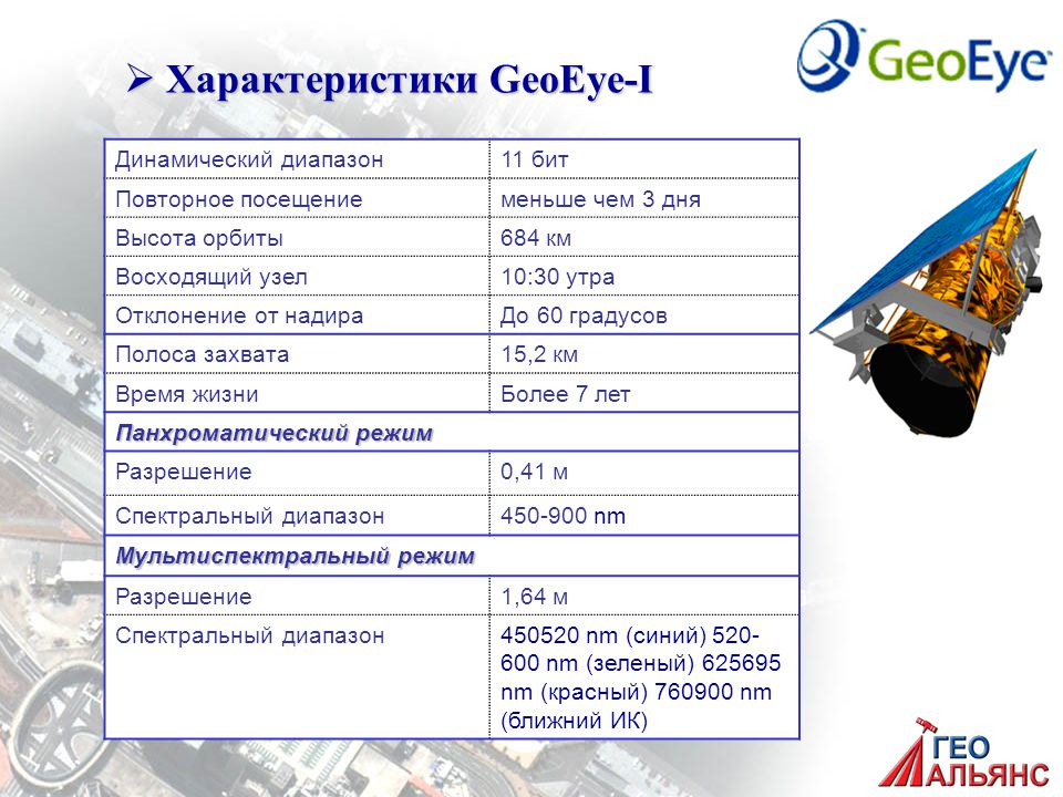  Характеристики GeoEye-I Динамический диапазон11 бит Повторное посещениеменьше чем 3 дня Высота орбиты684 км Восходящий узел10:30 утра Отклонение от надираДо 60 градусов Полоса захвата15,2 км Время жизниБолее 7 лет Панхроматический режим Разрешение0,41 м Спектральный диапазон450-900 nm Мультиспектральный режим Разрешение1,64 м Спектральный диапазон450520 nm (синий) 520 600 nm (зеленый) 625695 nm (красный) 760900 nm (ближний ИК)