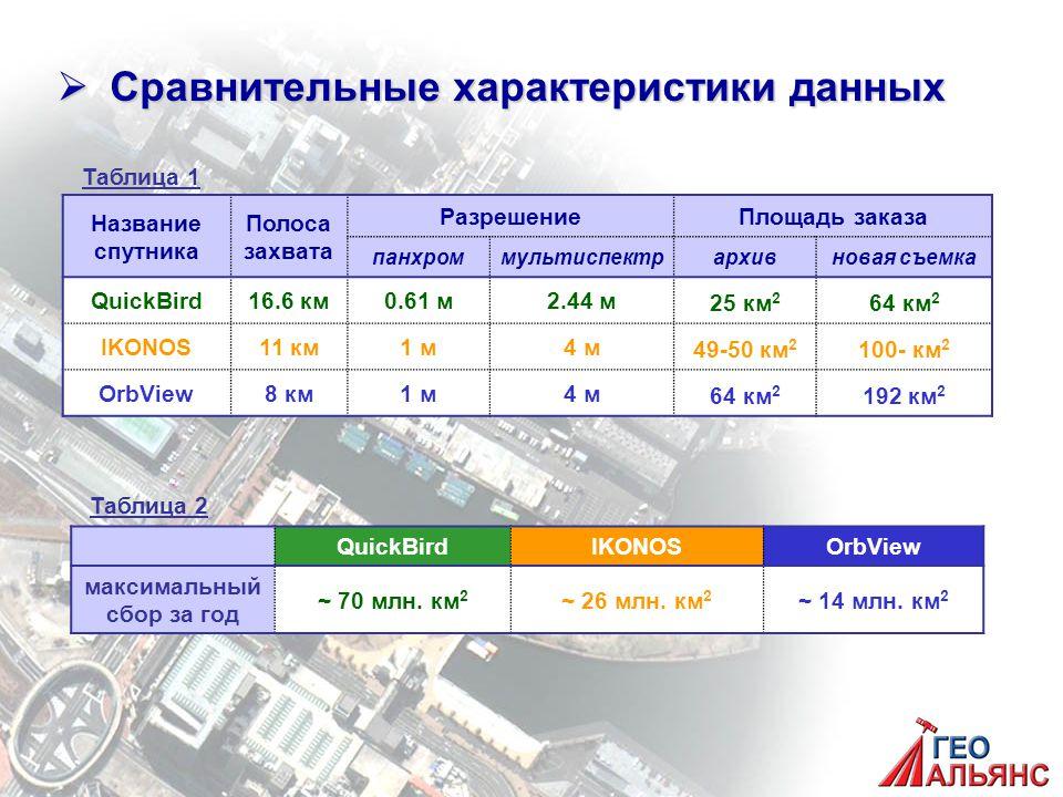  Сравнительные характеристики данных Название спутника Полоса захвата РазрешениеПлощадь заказа панхроммультиспектрархивновая съемка QuickBird16.6 км0.61 м2.44 м 25 км 2 64 км 2 IKONOS11 км1 м4 м 49-50 км 2 100- км 2 OrbView8 км1 м4 м 64 км 2 192 км 2 QuickBirdIKONOSOrbView максимальный сбор за год ~ 70 млн.