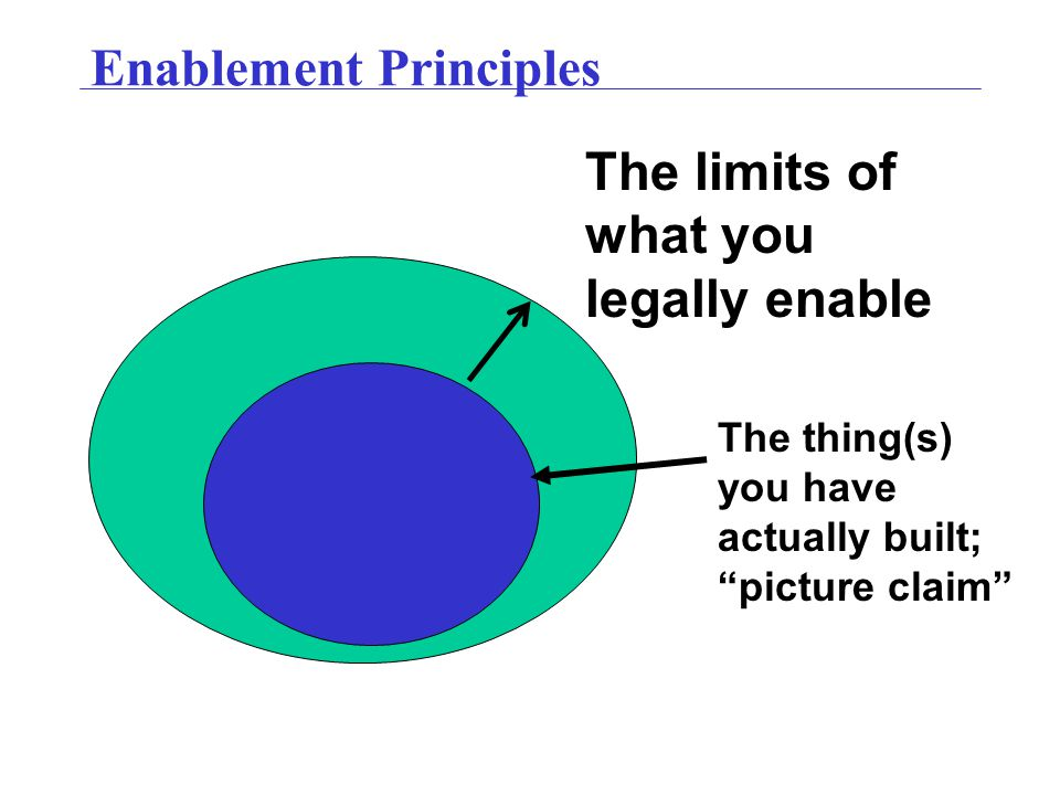 """Enablement Principles The thing(s) you have actually built; """"picture claim"""" The limits of what you legally enable"""
