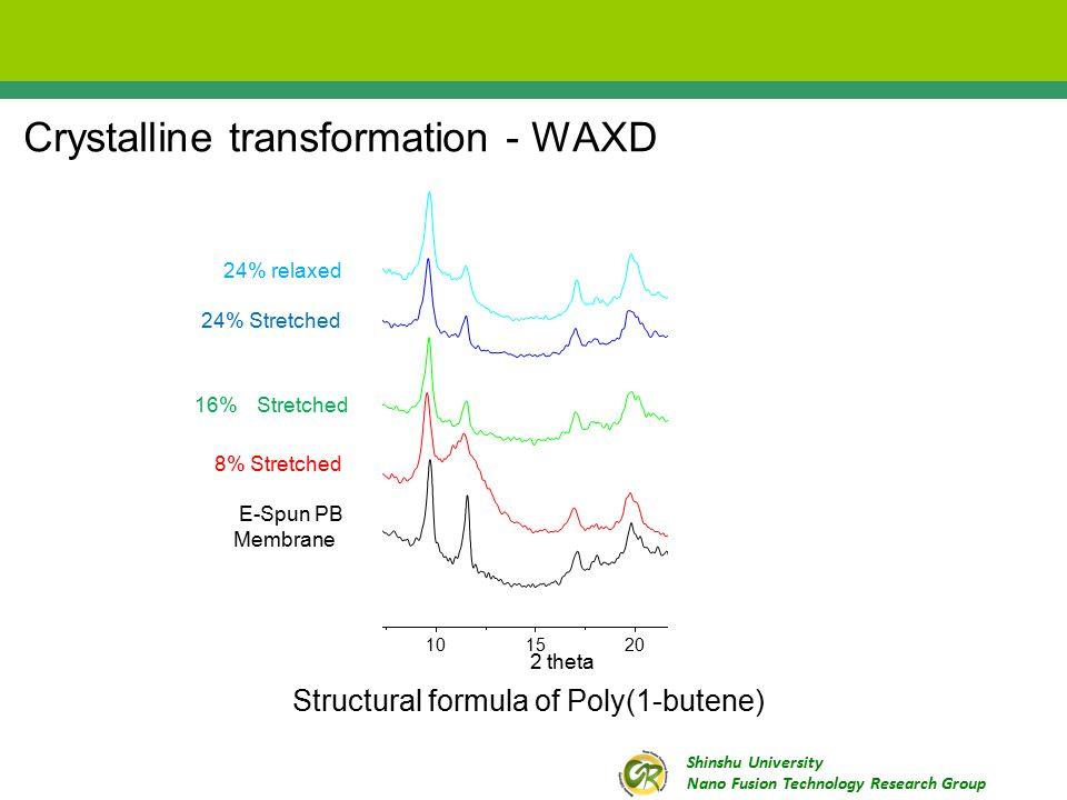 Shinshu University Nano Fusion Technology Research Group Crystalline transformation - WAXD Structural formula of Poly(1-butene) 51015202530 2 theta E-Spun PB Membrane 8% Stretched 16% Stretched 24% Stretched 24% relaxed