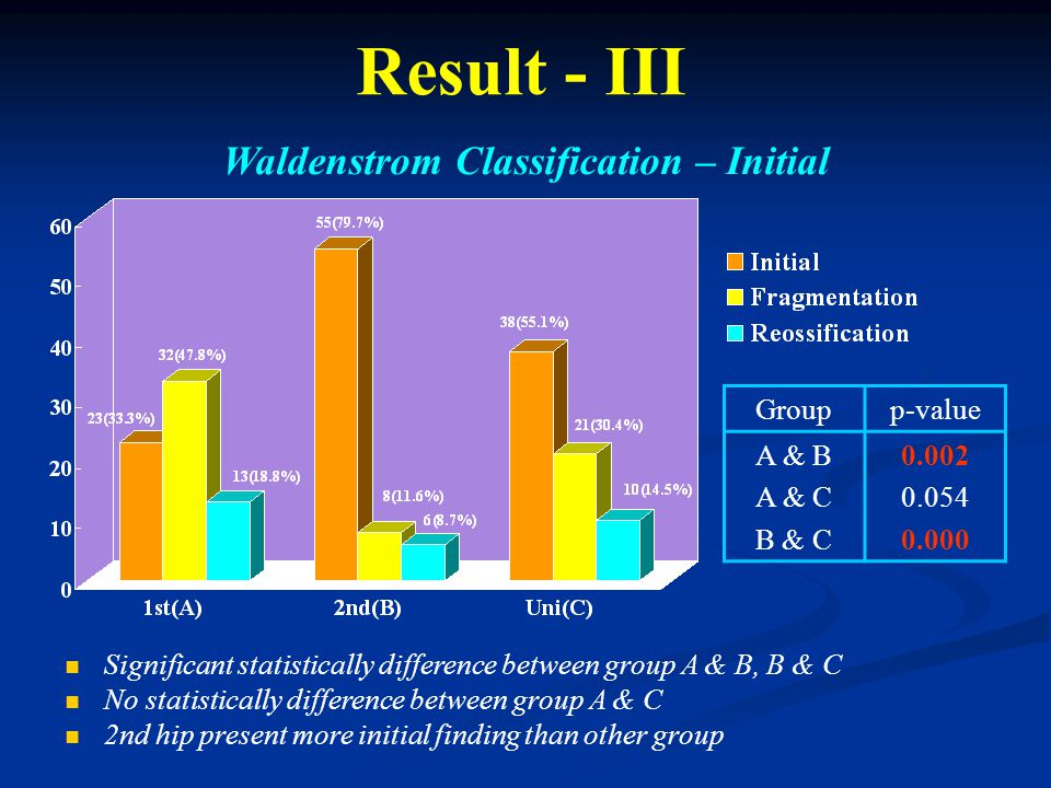 Result - III Waldenstrom Classification – Initial Groupp-value A & B A & C B & C 0.002 0.054 0.000 Significant statistically difference between group A & B, B & C No statistically difference between group A & C 2nd hip present more initial finding than other group