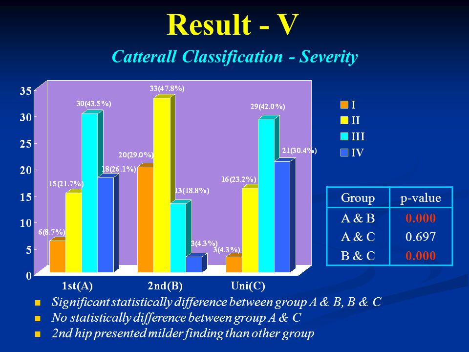 Result - V Catterall Classification - Severity Groupp-value A & B A & C B & C 0.000 0.697 0.000 Significant statistically difference between group A & B, B & C No statistically difference between group A & C 2nd hip presented milder finding than other group