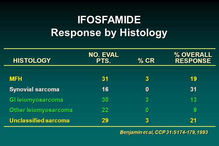 IFOSFAMIDE Response by Histology NO. EVAL PTS.