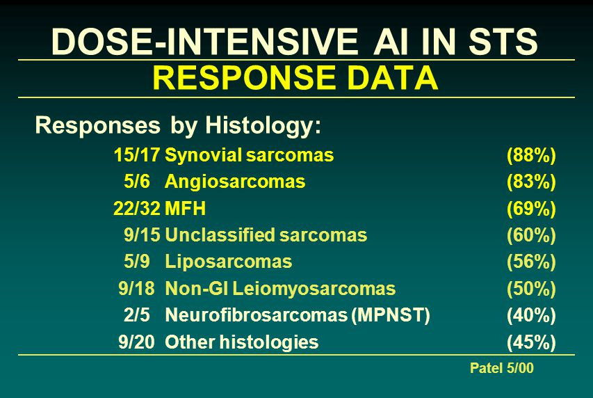 DOSE-INTENSIVE AI IN STS RESPONSE DATA Responses by Histology: 15/17 Synovial sarcomas (88%) 5/6 Angiosarcomas (83%) 22/32 MFH (69%) 9/15 Unclassified sarcomas (60%) 5/9 Liposarcomas (56%) 9/18 Non-GI Leiomyosarcomas (50%) 2/5 Neurofibrosarcomas (MPNST) (40%) 9/20 Other histologies (45%) Patel 5/00