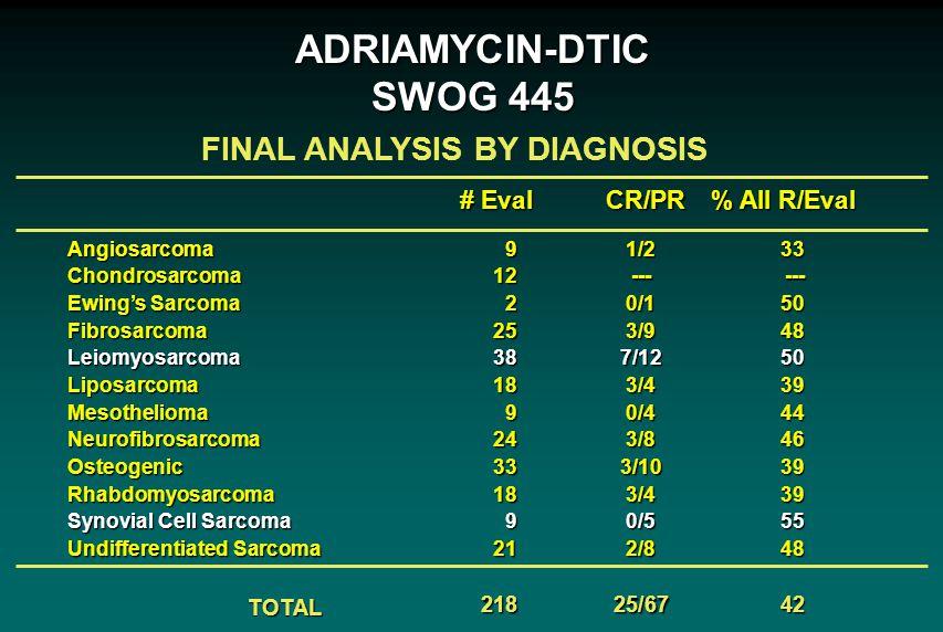 9122253818924331892121833---5048503944463939554842AngiosarcomaChondrosarcoma Ewing's Sarcoma FibrosarcomaLeiomyosarcomaLiposarcomaMesotheliomaNeurofib