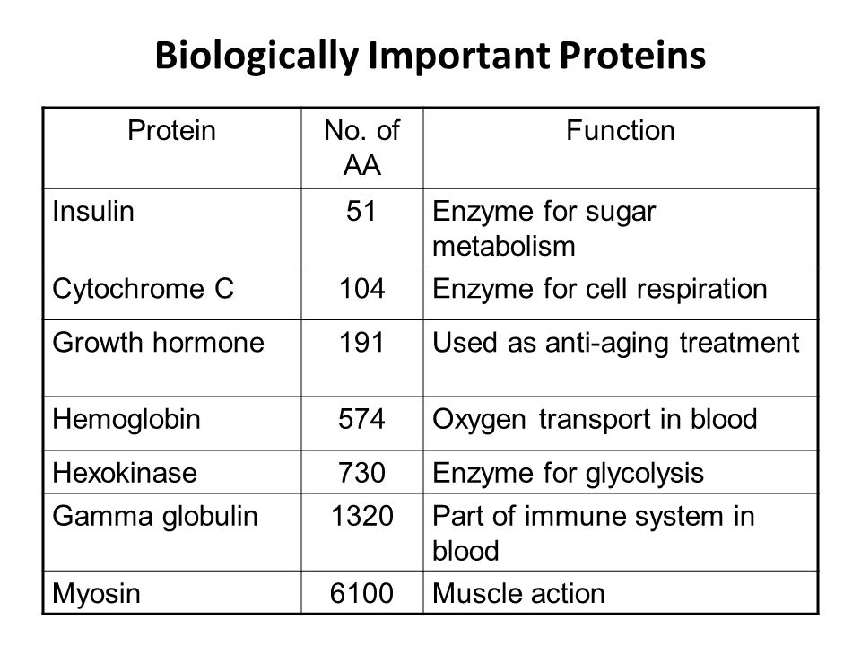 Biologically Important Proteins ProteinNo.