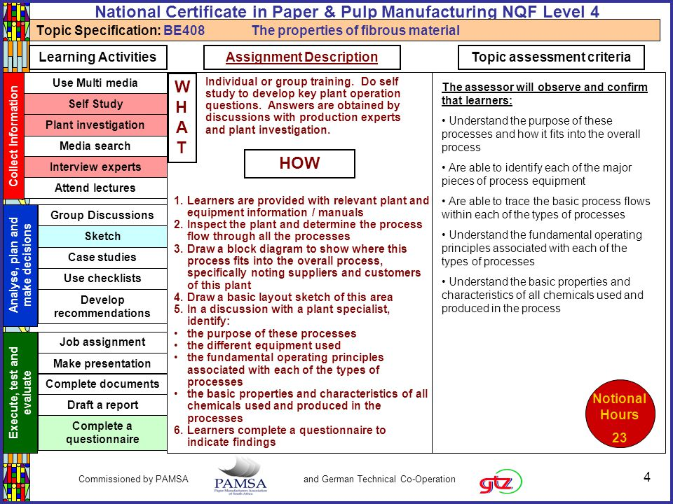 5 Commissioned by PAMSA and German Technical Co-Operation National Certificate in Paper & Pulp Manufacturing NQF Level 4 Critical Cross-field Outcomes Identify and solve problems Work effectively with others Communicate effectively Organise and manage myself and my activities Collect, analyse, organise and critically evaluate information Use science and technology effectively and critically Demonstrate an understanding of the world as a set of related systems Use mathematics Learner and societal development Know the typical specifications for the feedstock, intermediate and final products in each of the processes Understand the properties of the feedstock, intermediate and final products BE408 Understanding the process feedstock, intermediate and final products Be able to carry out quality checks on the feedstock and final products Know the suppliers of feedstock and the customers for the products produced.