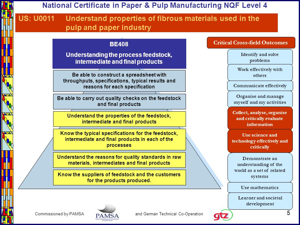 6 Commissioned by PAMSA and German Technical Co-Operation National Certificate in Paper & Pulp Manufacturing NQF Level 4 Topic Specification: BE408 The process feedstock, intermediate and final products Learning ActivitiesTopic assessment criteria The assessor will observe and confirm that learners: Know the suppliers of feedstock and the customers for the product produced.