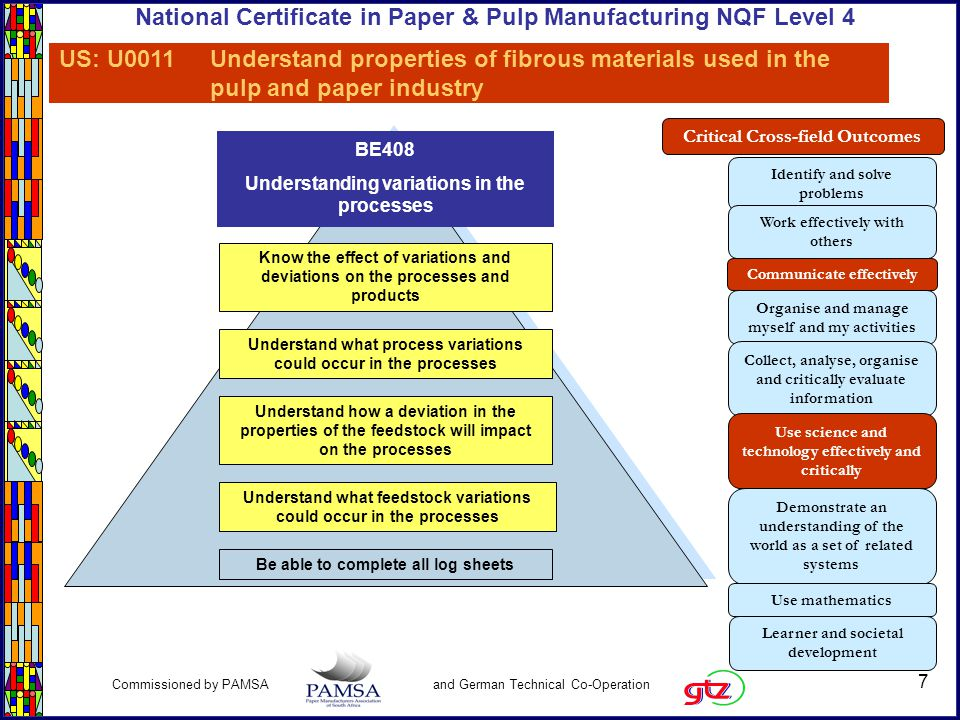 8 Commissioned by PAMSA and German Technical Co-Operation National Certificate in Paper & Pulp Manufacturing NQF Level 4 Topic Specification: BE408 Variations in the processes Learning ActivitiesTopic assessment criteria The assessor will observe and confirm that learners: Are able to complete all log sheets.