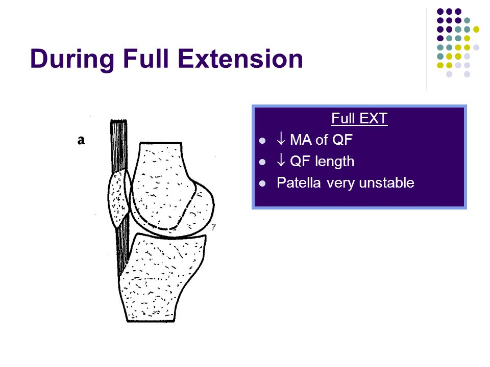 During Full Extension Full EXT  MA of QF  QF length Patella very unstable