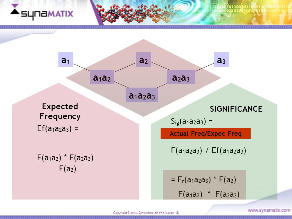 "Copyright © 2005 Synamatix sdn bhd (538481-U) The elephant and the giraffe walked up the mountain A graph showing Frequency of ""string (word)"" pattern"