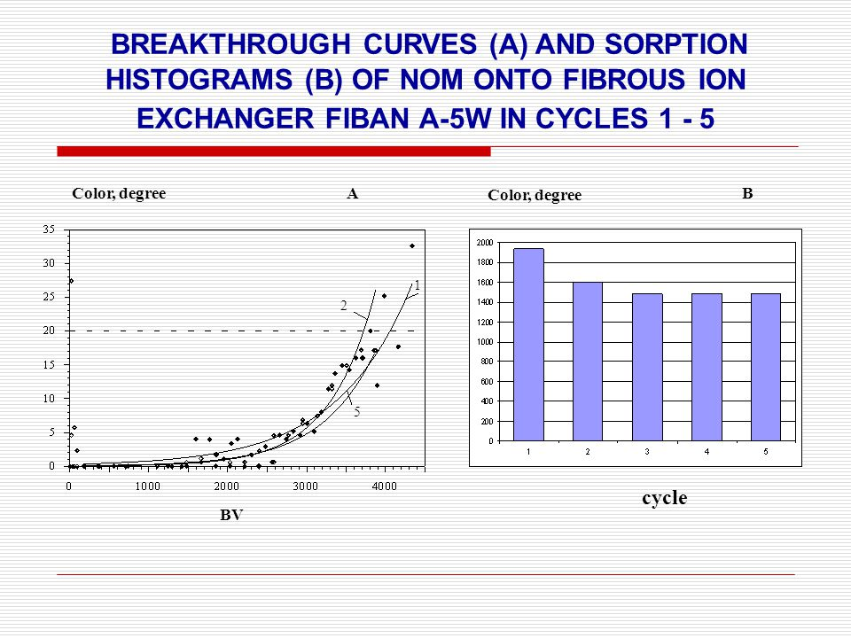 BREAKTHROUGH CURVES (A) AND SORPTION HISTOGRAMS (B) OF NOM ONTO FIBROUS ION EXCHANGER FIBAN A-5W IN CYCLES 1 - 5 ВVВV 2 1 5 Color, degreeАB cycle