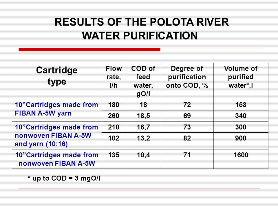 Cartridge type Flow rate, l/h COD of feed water, gО/l Degree of purification onto COD, % Volume of purified water*,l 10 Cartridges made from FIBAN A-5W yarn 1801872153 26018,569340 10 Cartridges made from nonwoven FIBAN A-5W and yarn (10:16) 21016,773300 10213,282900 10 Cartridges made from nonwoven FIBAN A-5W 13510,4711600 RESULTS OF THE POLOTA RIVER WATER PURIFICATION * up to COD = 3 mgО/l