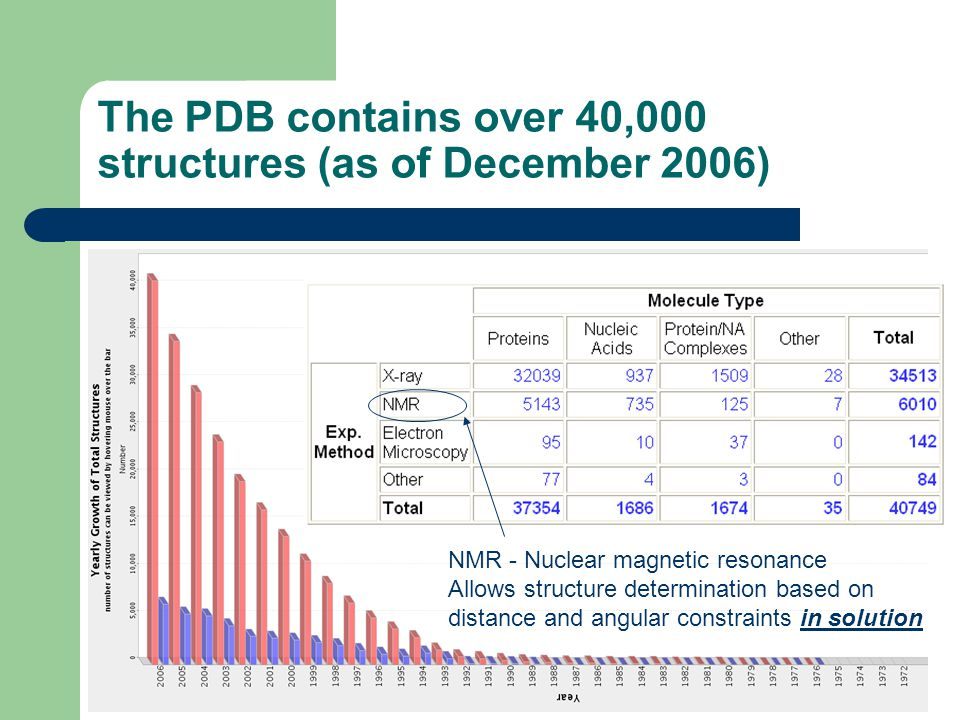 The PDB contains over 40,000 structures (as of December 2006) NMR - Nuclear magnetic resonance Allows structure determination based on distance and angular constraints in solution