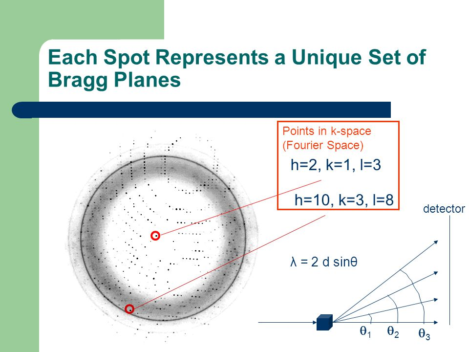 Each Spot Represents a Unique Set of Bragg Planes h=2, k=1, l=3 h=10, k=3, l=8 11 22 33 detector λ = 2 d sinθ Points in k-space (Fourier Space)