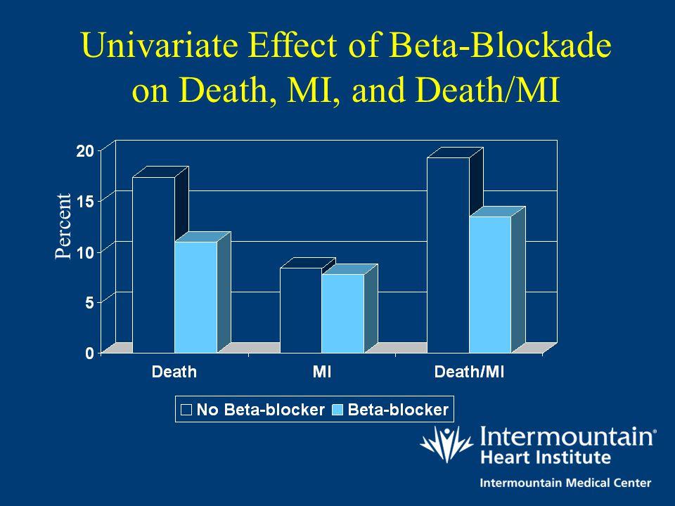 Percent Univariate Effect of Beta-Blockade on Death, MI, and Death/MI