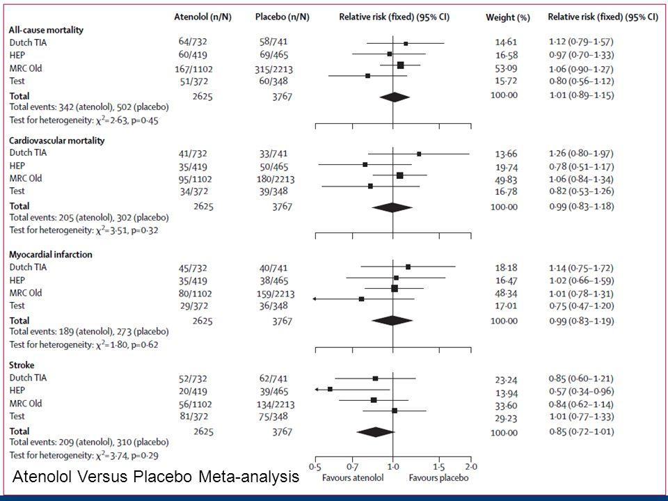 Atenolol Versus Placebo Meta-analysis