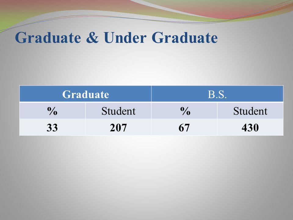 GraduateB.S. %Student % 3320767430 Graduate & Under Graduate