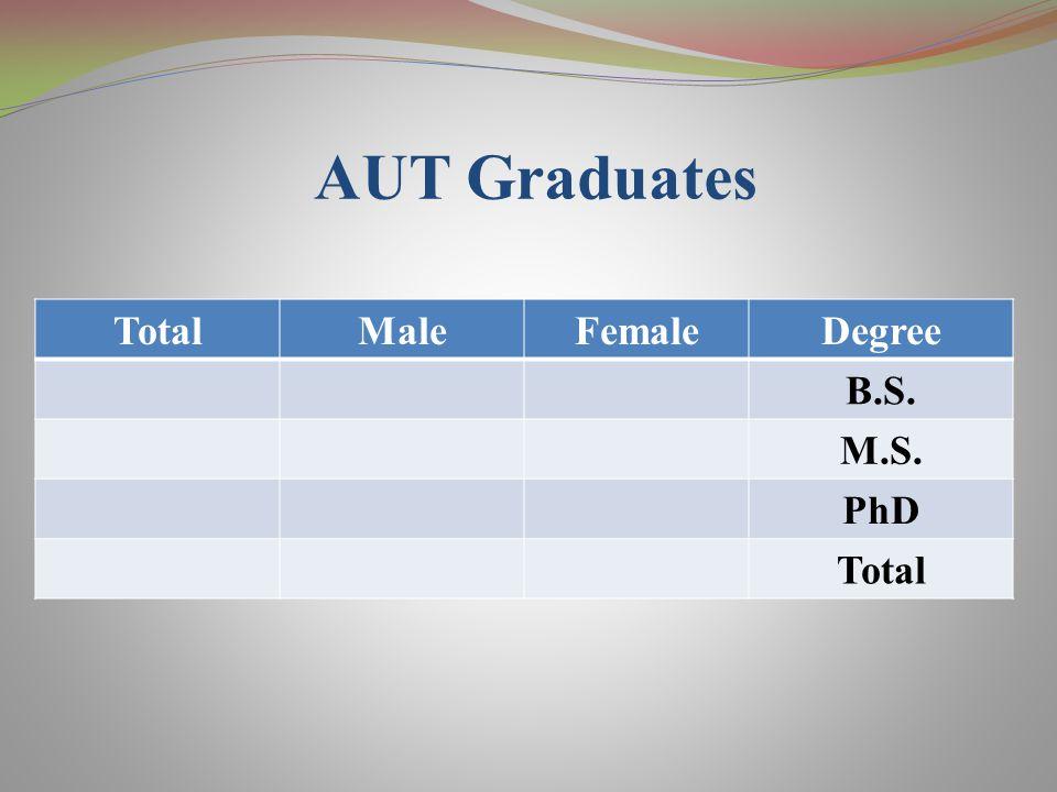 AUT Graduates TotalMaleFemaleDegree B.S. M.S. PhD Total