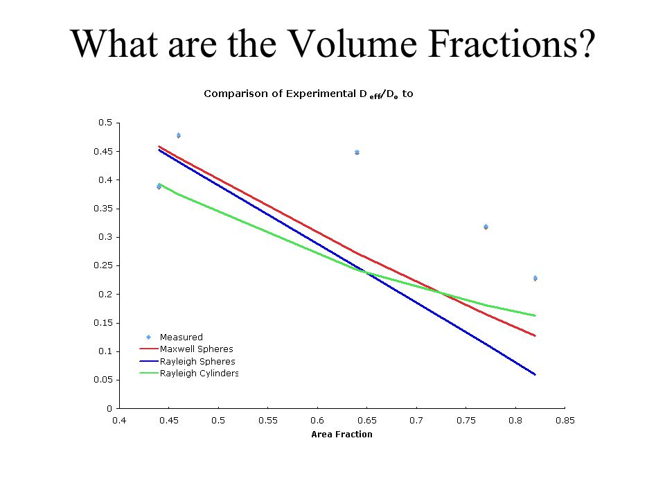What are the Volume Fractions?