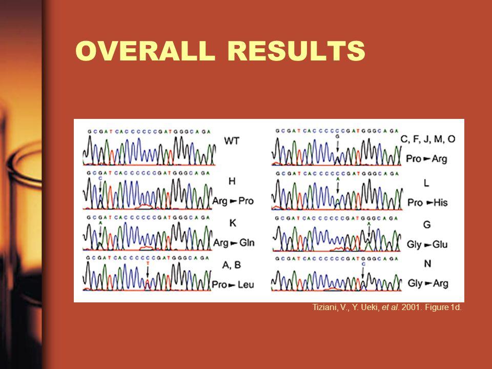 OVERALL RESULTS Tiziani, V., Y. Ueki, et al. 2001. Figure 1d.