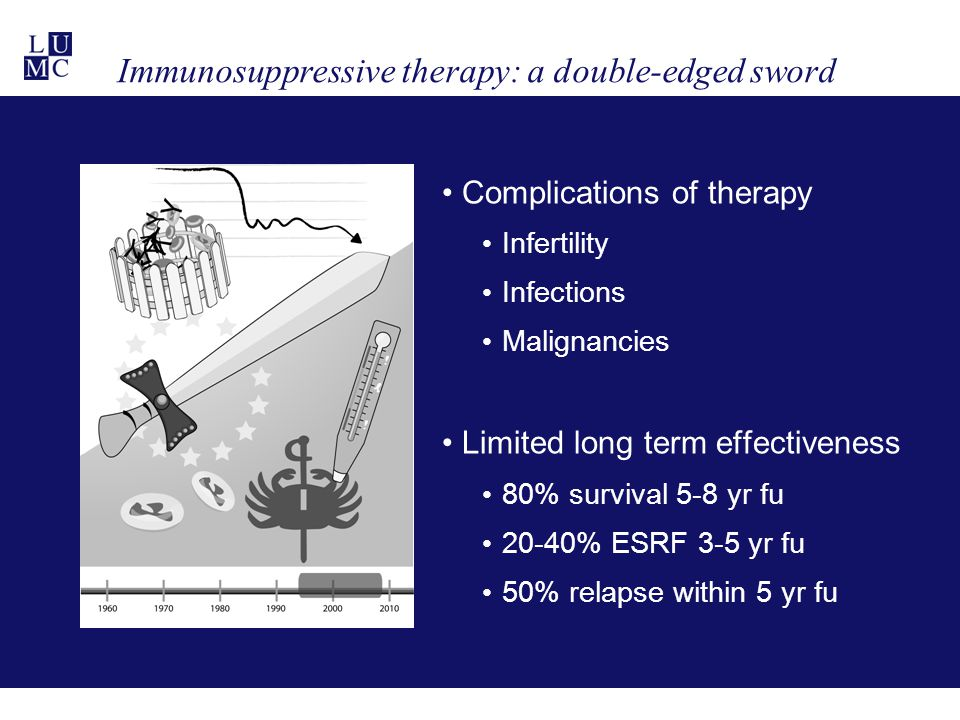 Immunosuppressive therapy: a double-edged sword Complications of therapy Infertility Infections Malignancies Limited long term effectiveness 80% survival 5-8 yr fu 20-40% ESRF 3-5 yr fu 50% relapse within 5 yr fu