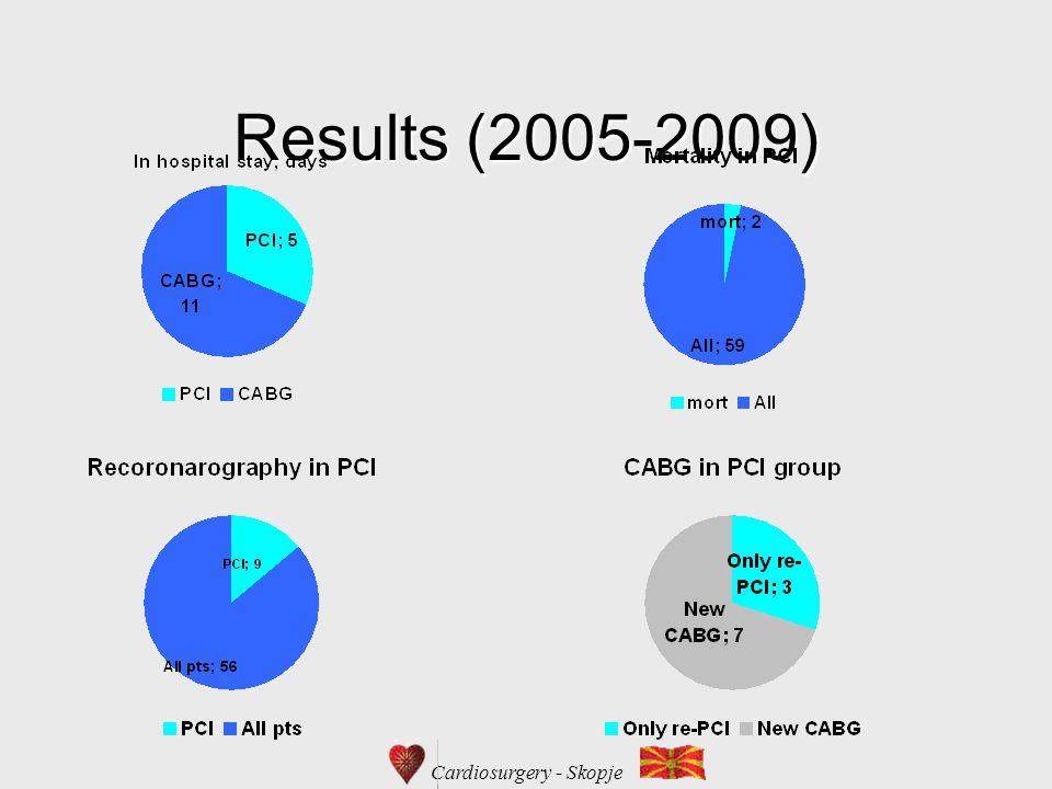 Cardiosurgery - Skopje Results (2005-2009)